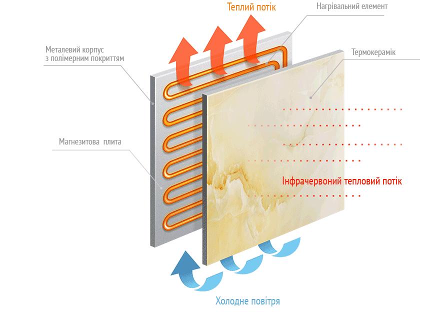 Строение инфракрасной керамической панели