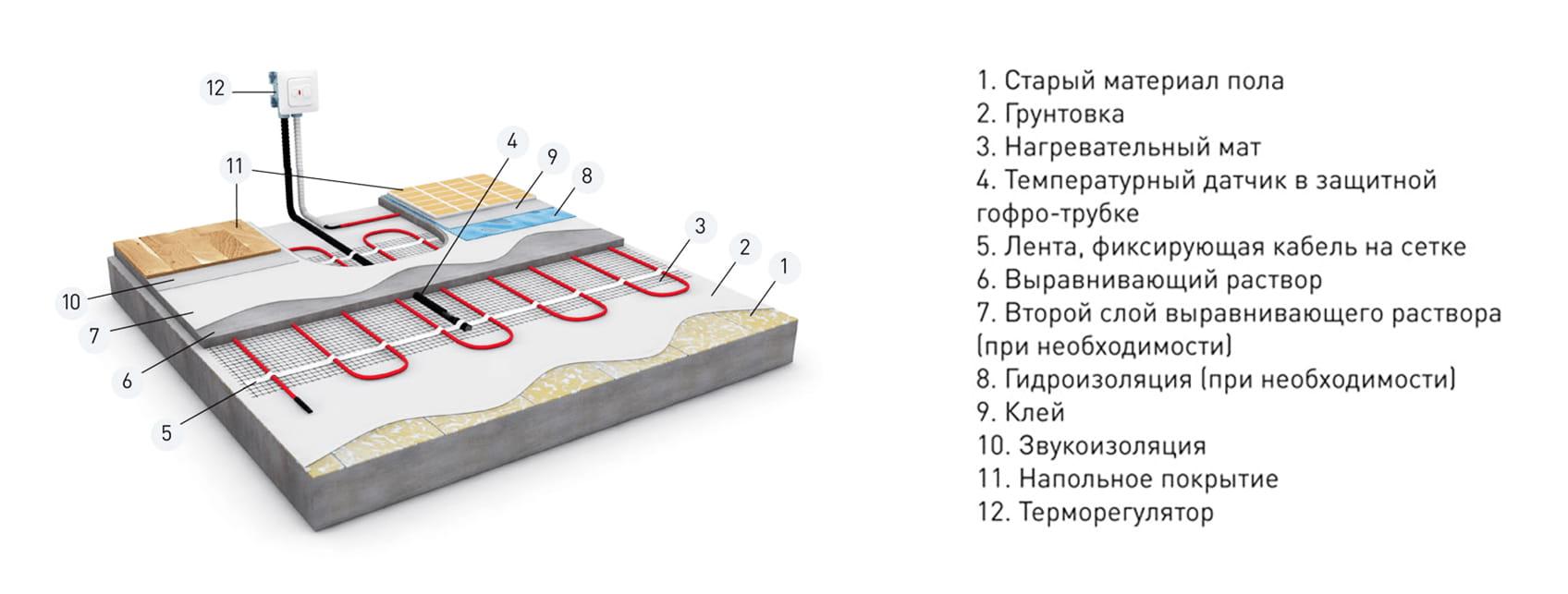 Кабельныйт мат Штоллер Купить в Украине