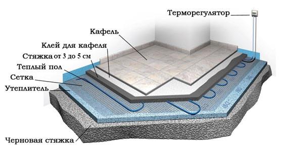 Схема укладки теплого пола Штоллер