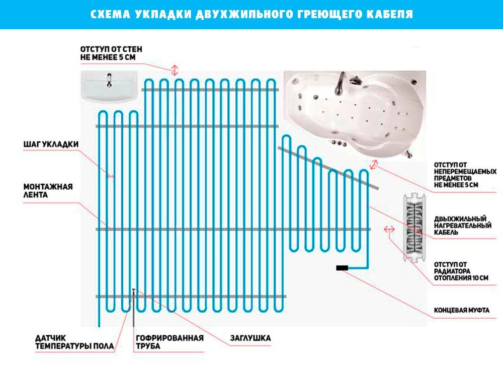 Схема укладання двожильного нагрівального кабелю